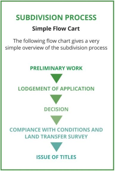 Cheal Simple Subdivision Process Flow Chart